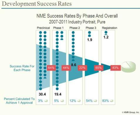 שיעור ההצלחה של פיתוח תרופות